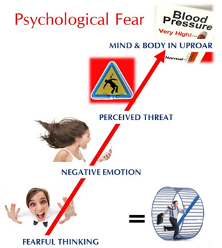 Psychological Fear